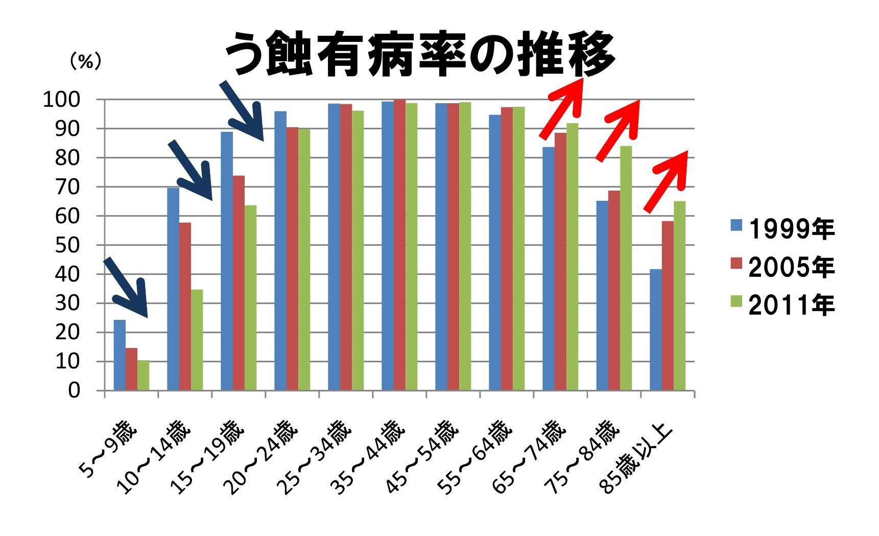 う蝕有病率の推移(1999年~2011年)