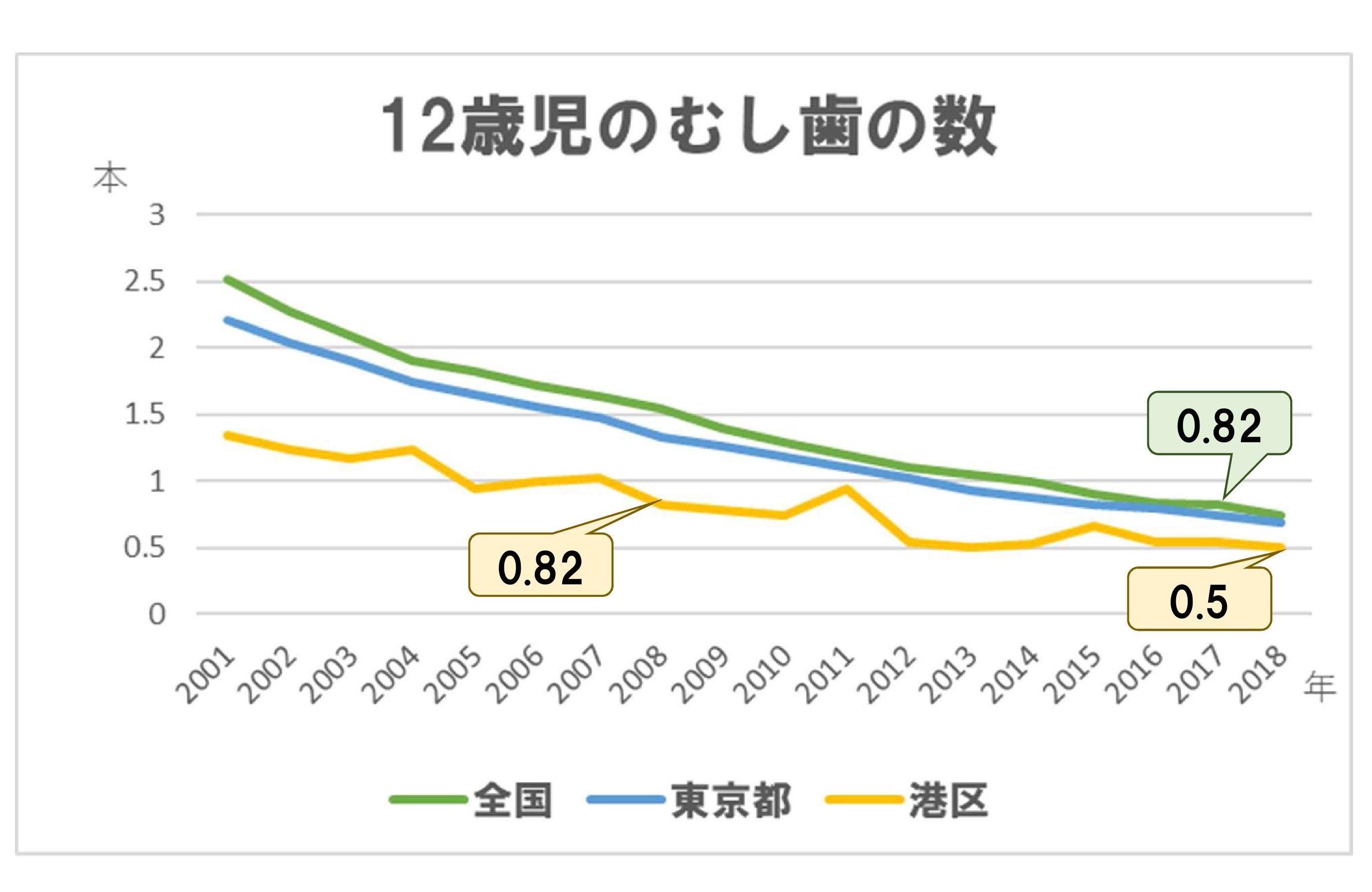 12歳児DMFT推移(全国、東京都、港区の比較)