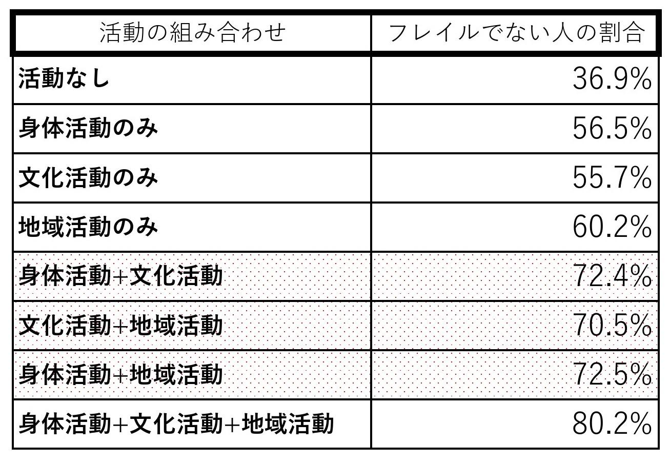 「地域在住高齢者における身体・文化・地域活動の重複実施とフレイルの関係」第66巻日本公衛誌第6号)
