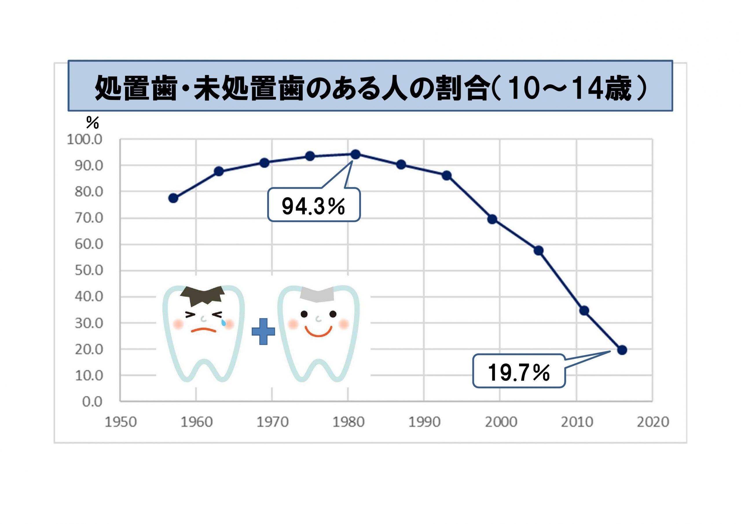 処置歯・未処置歯のある人の割合(10~14歳)