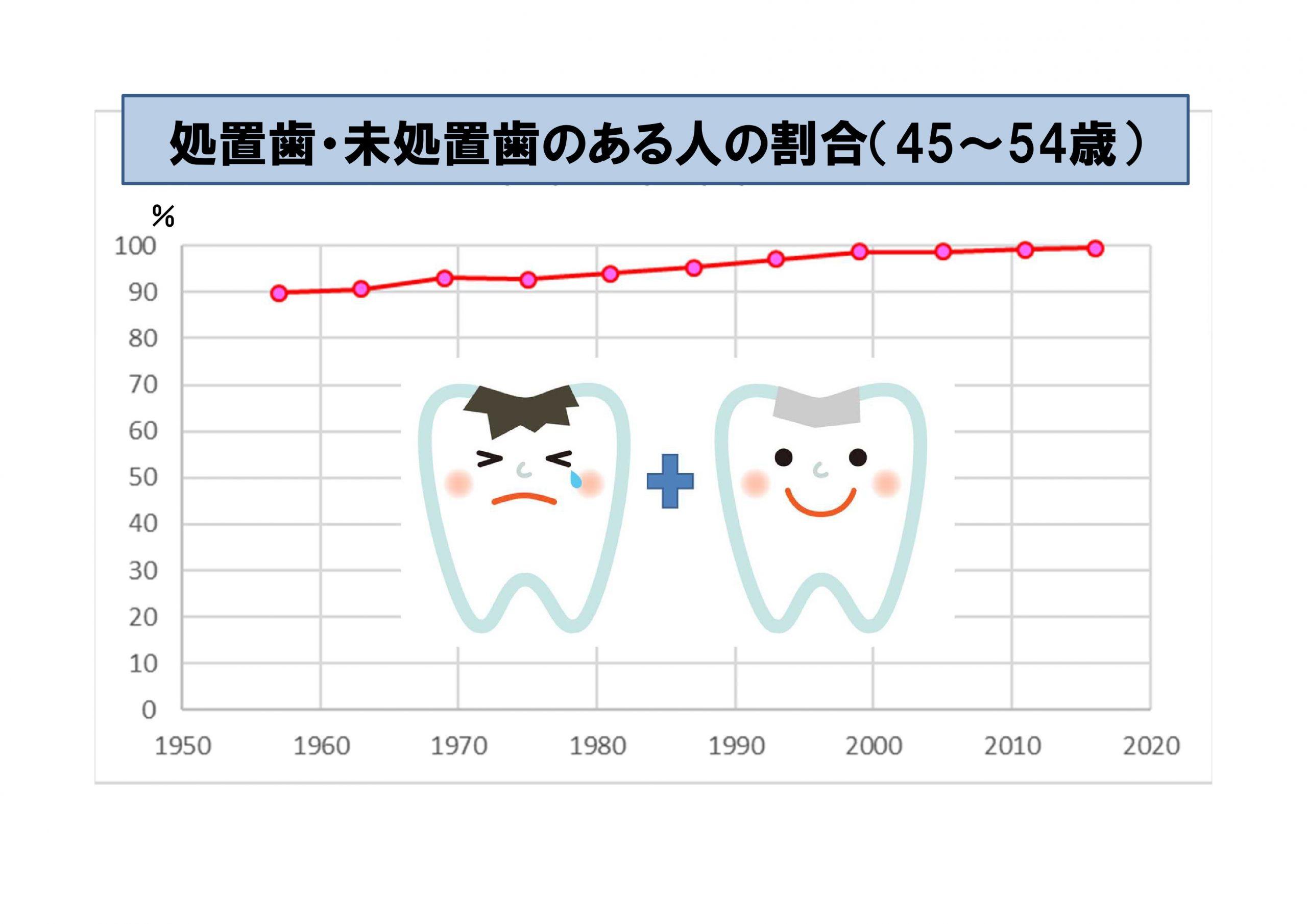処置歯・未処置歯のある人の割合(45~54歳)