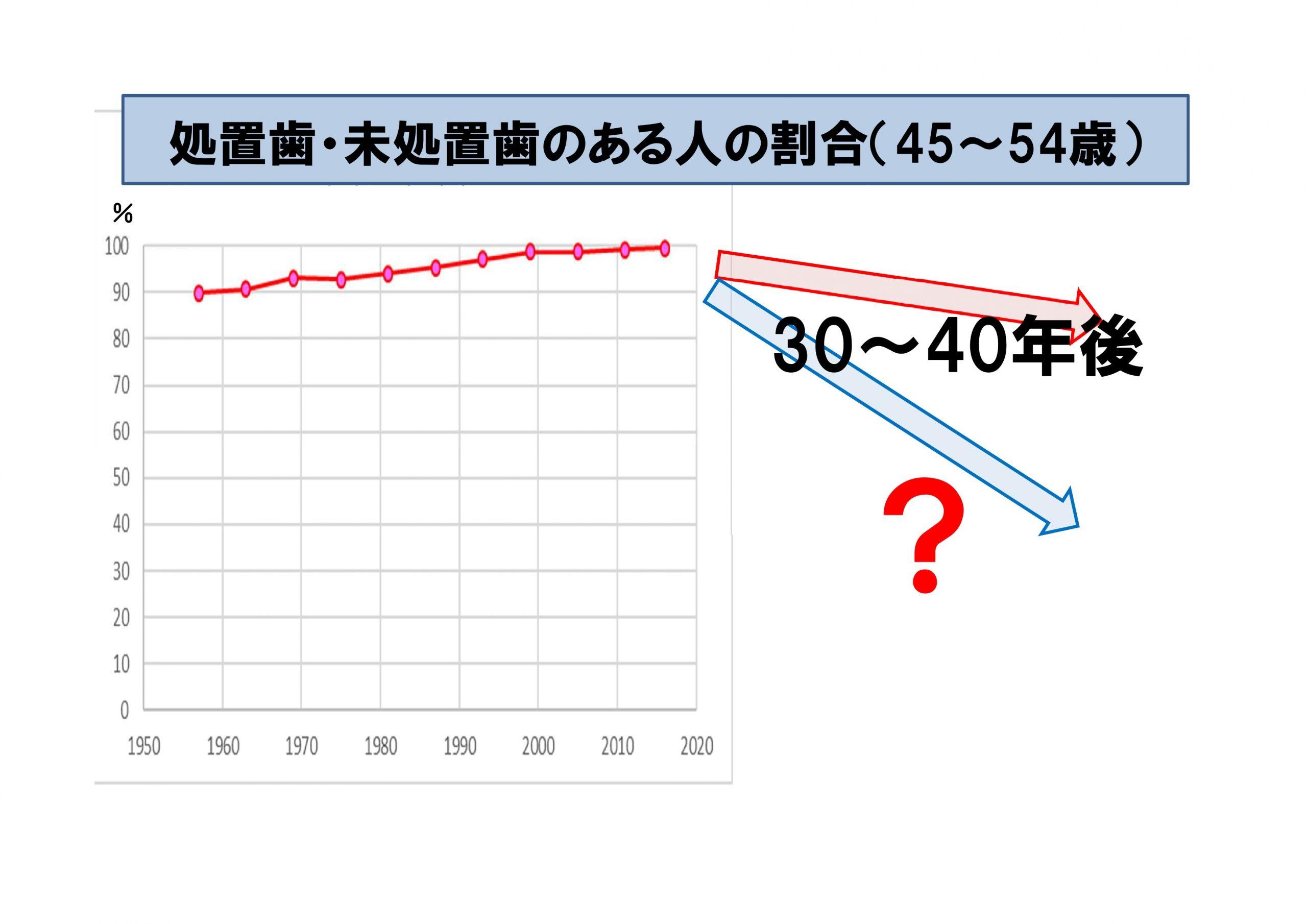 処置歯・未処置歯のある人の割合(45~54歳)の将来