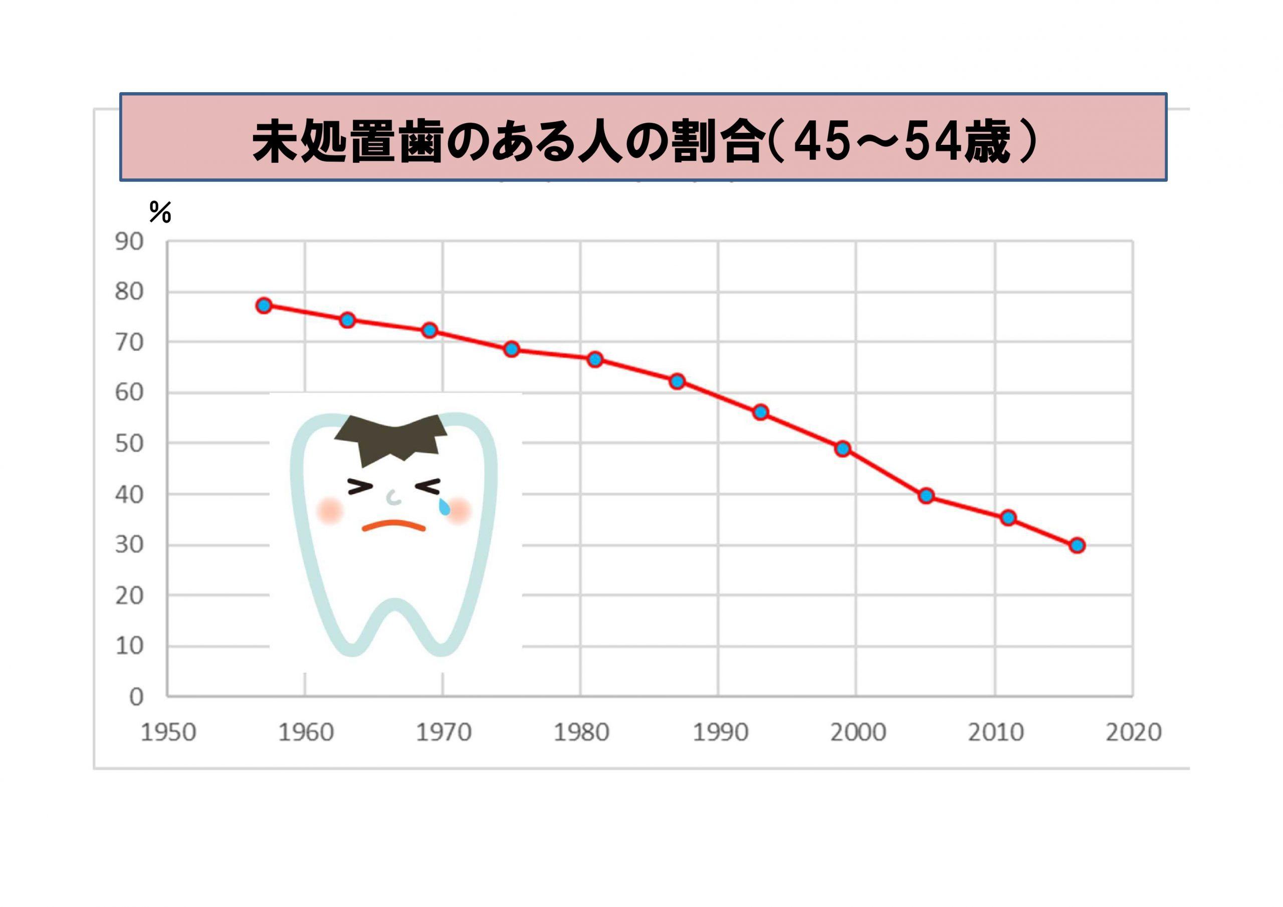 未処置歯のある人の割合(45~54歳)