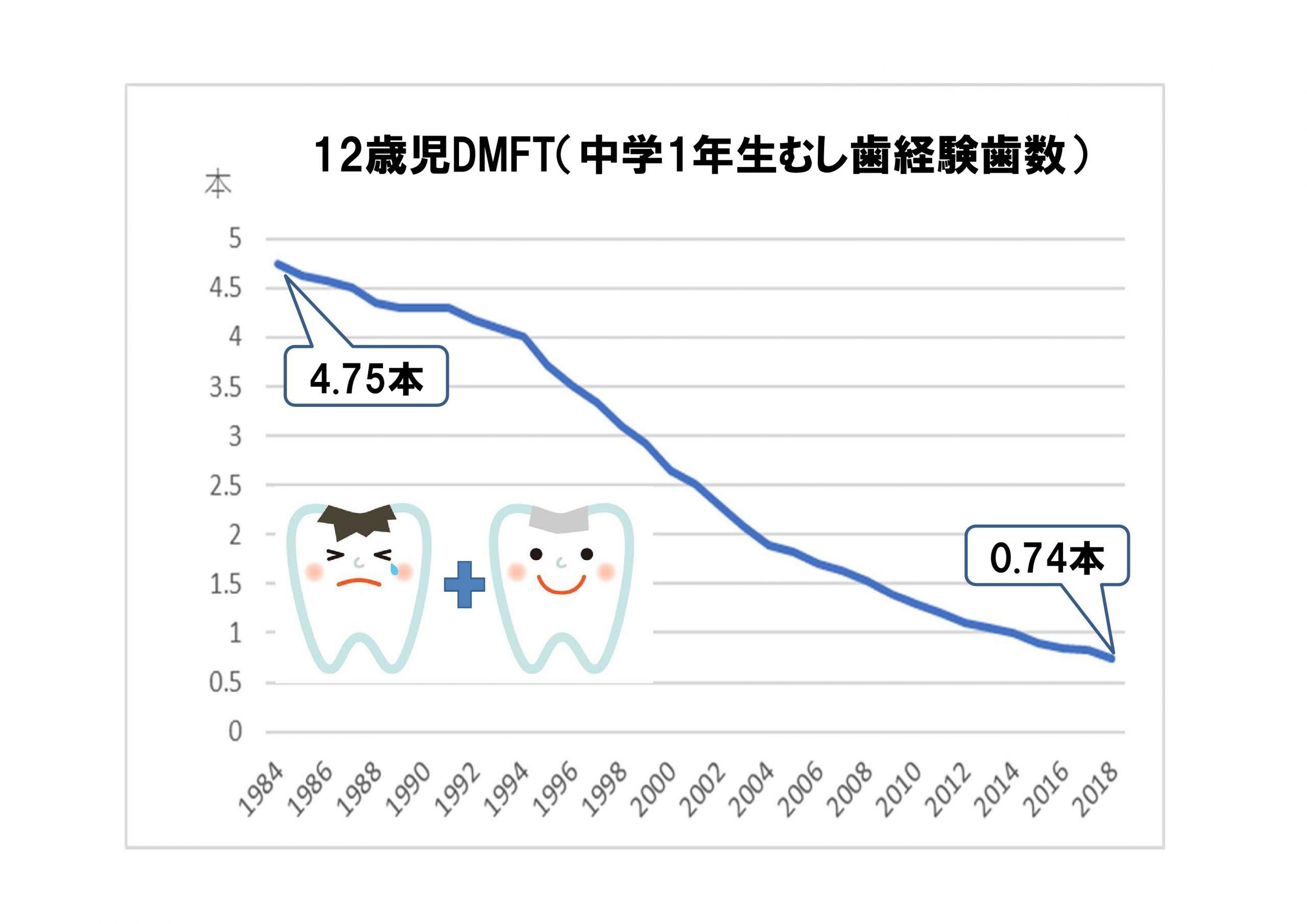 12歳児DMFT推移