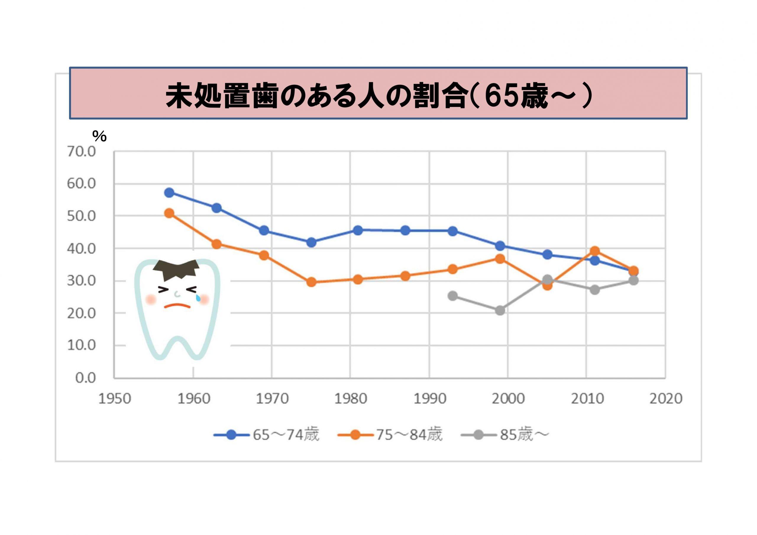 未処置歯のある人の割合(65歳以上)