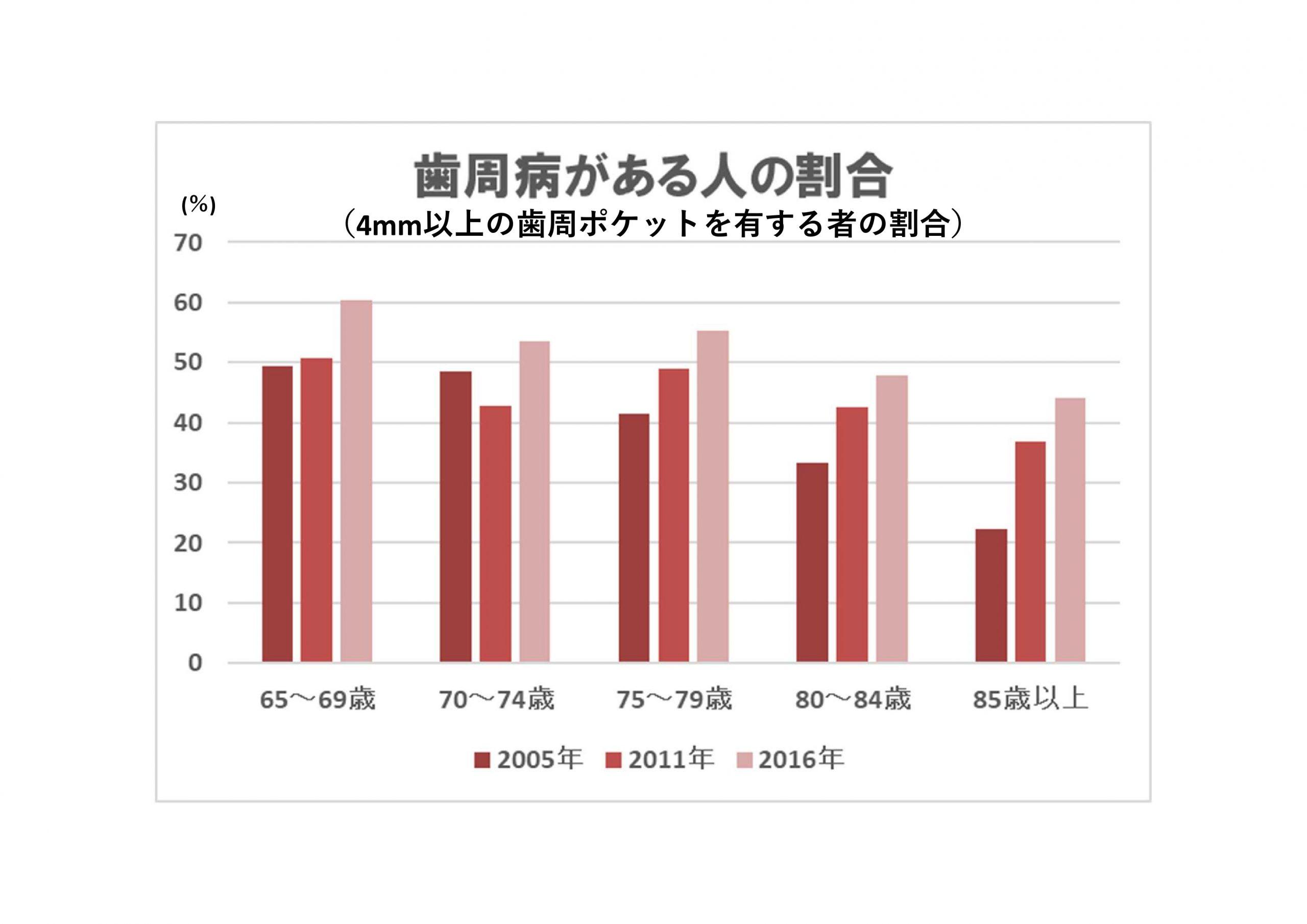歯周病がある人の割合(2005年~2016年)
