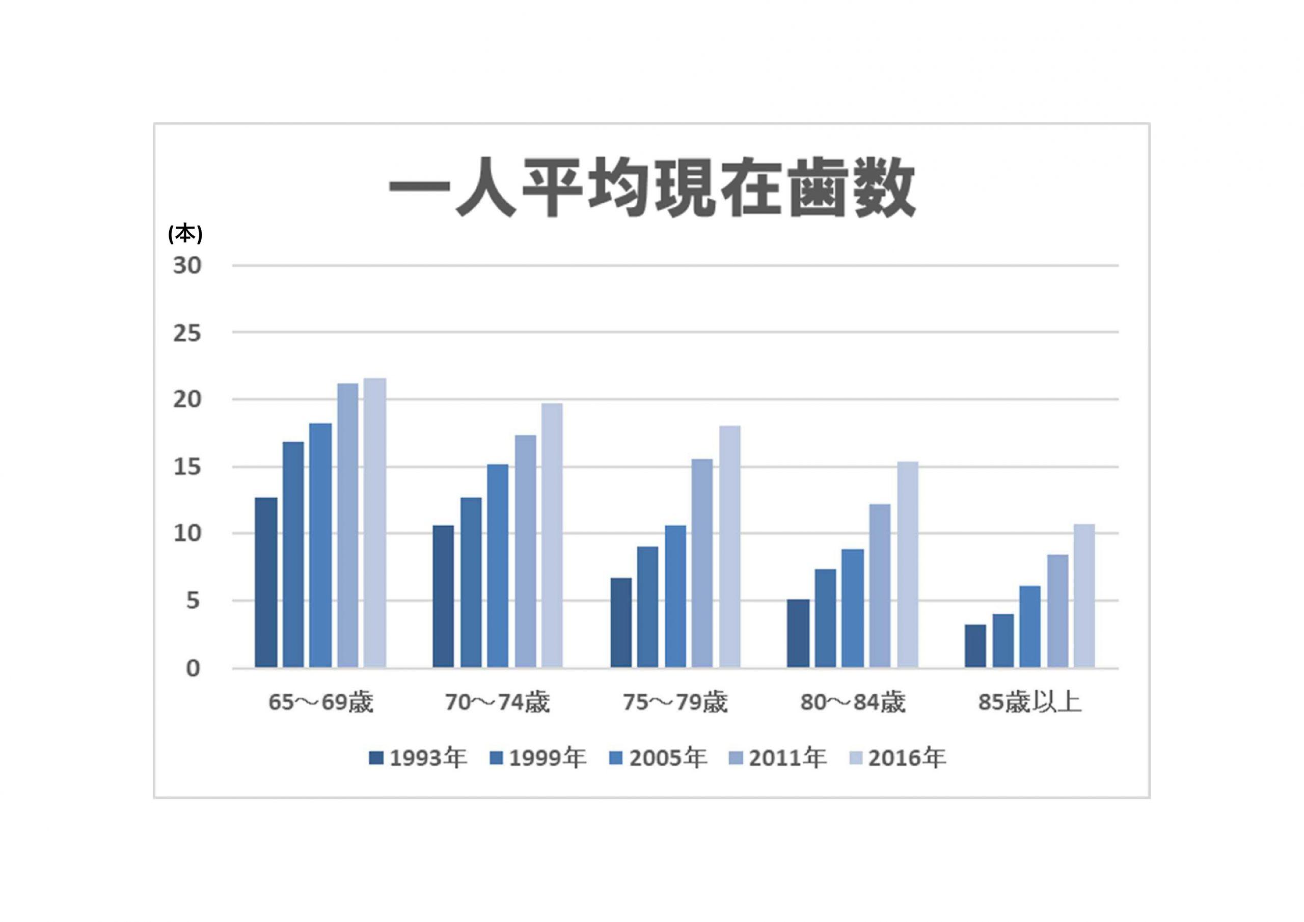 一人平均現在歯数(1999年~2016年)