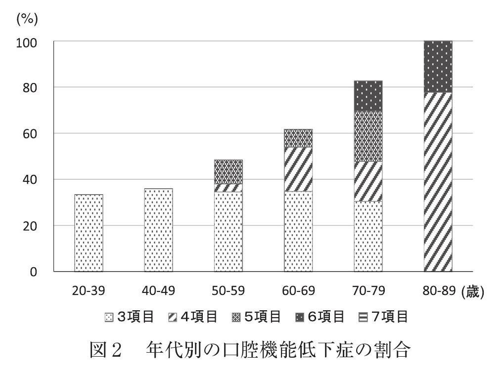 年代別の口腔機能低下症の割合