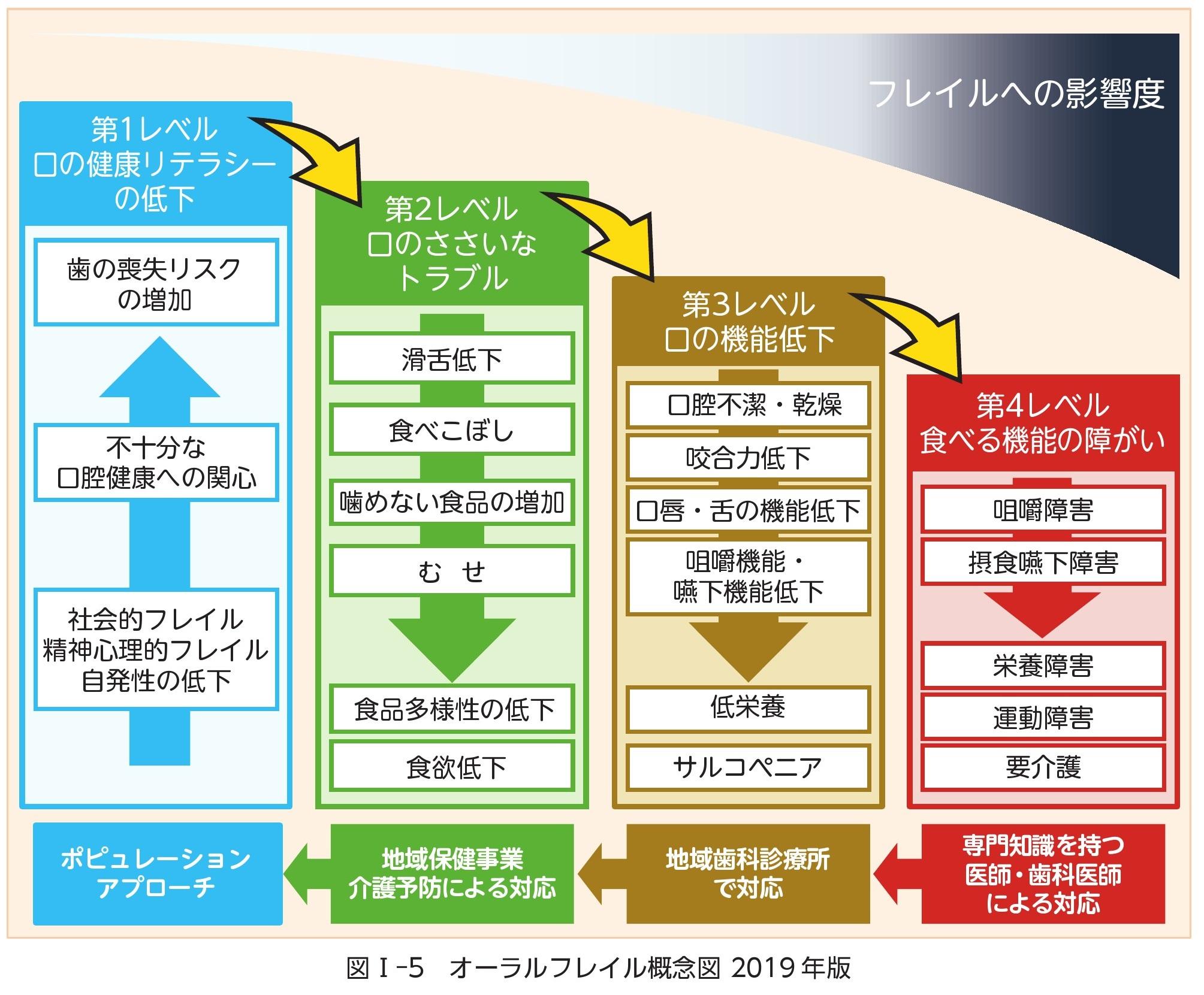オーラルフレイル概念図