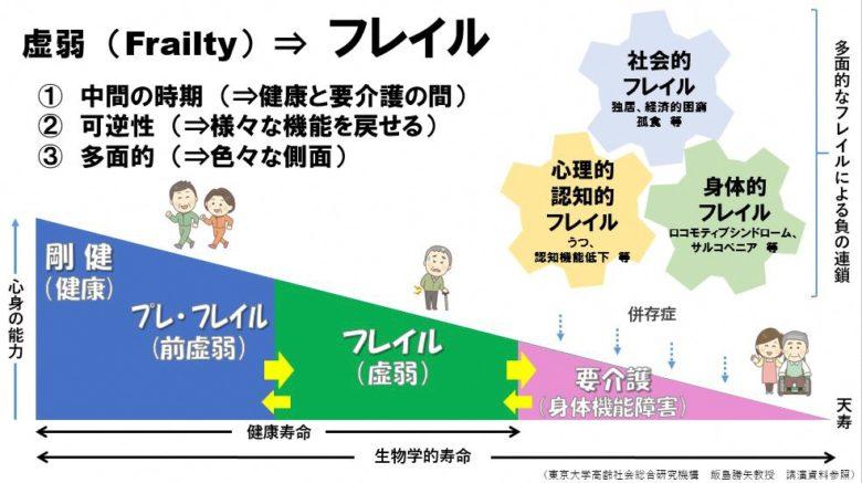 フレイル概念図