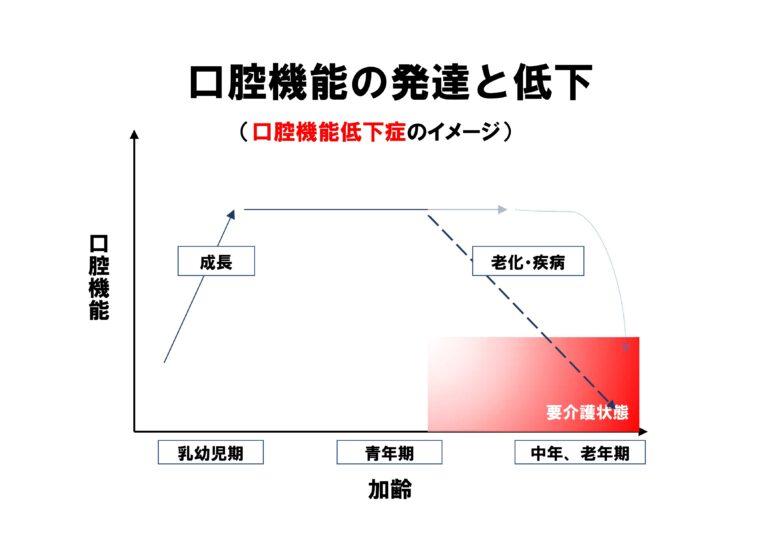 口腔機能の発達と低下(口腔機能低下症)