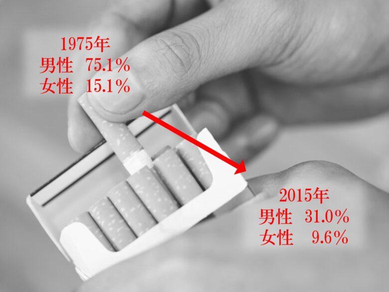 喫煙率の変化(1975年→2015年)