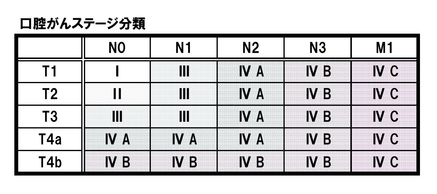 口腔がんステージ分類