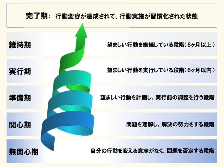 行動変容ステージモデル(プロチャスカ)
