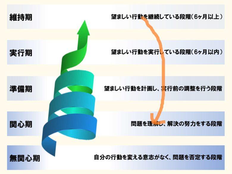 行動変容ステージモデル(逆戻り)