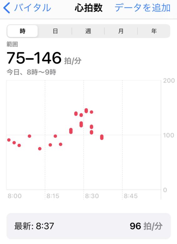 心拍数計測データ1