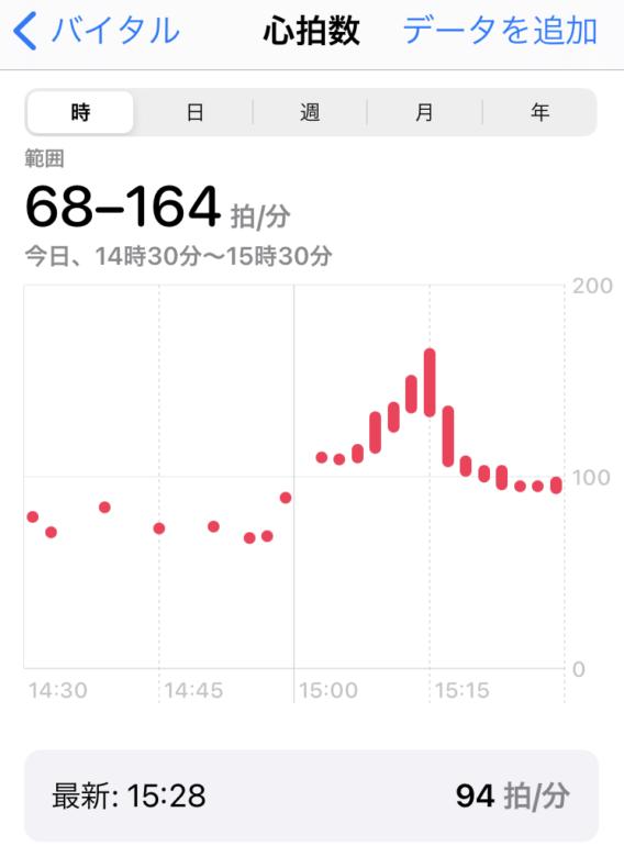 心拍数計測データ2